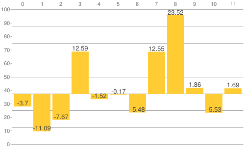 NY金・プラチナ・銀と原油、為替、主要株価指数の騰落率比較チャート:2018年から2019年11月20日までの騰落率